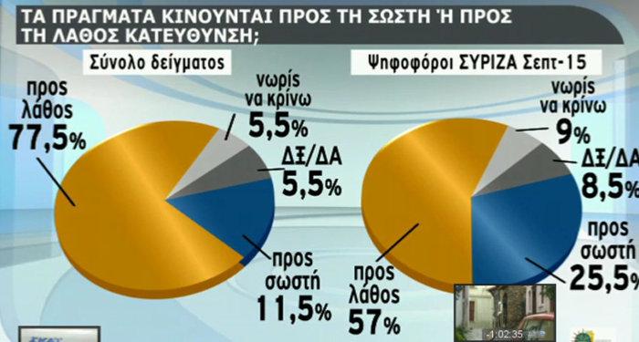 Δημοσκόπηση: Οικουμενική, σε λάθος δρόμο η κυβέρνηση