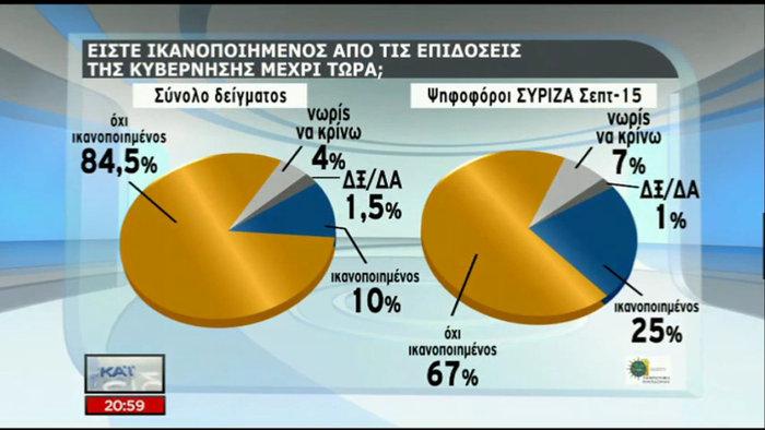 Δημοσκόπηση: Οικουμενική, σε λάθος δρόμο η κυβέρνηση - εικόνα 2