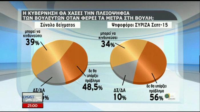 Δημοσκόπηση: Οικουμενική, σε λάθος δρόμο η κυβέρνηση - εικόνα 3