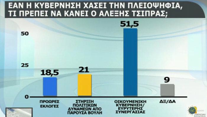 Δημοσκόπηση: Οικουμενική, σε λάθος δρόμο η κυβέρνηση - εικόνα 4