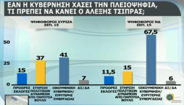 Δημοσκόπηση: Οικουμενική, σε λάθος δρόμο η κυβέρνηση - εικόνα 5