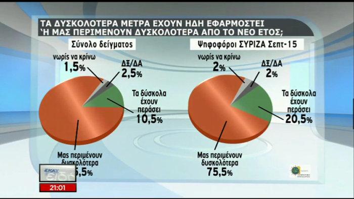 Δημοσκόπηση: Οικουμενική, σε λάθος δρόμο η κυβέρνηση - εικόνα 6