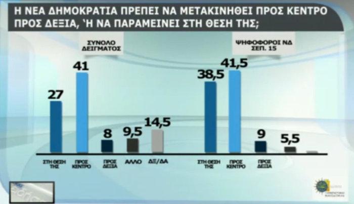 Δημοσκόπηση: Οικουμενική, σε λάθος δρόμο η κυβέρνηση - εικόνα 12