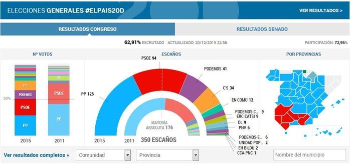 Κυβερνητικό θρίλερ για την επόμενη μέρα στην Ισπανία