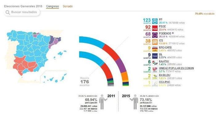 Κυβερνητικό θρίλερ για την επόμενη μέρα στην Ισπανία - εικόνα 2