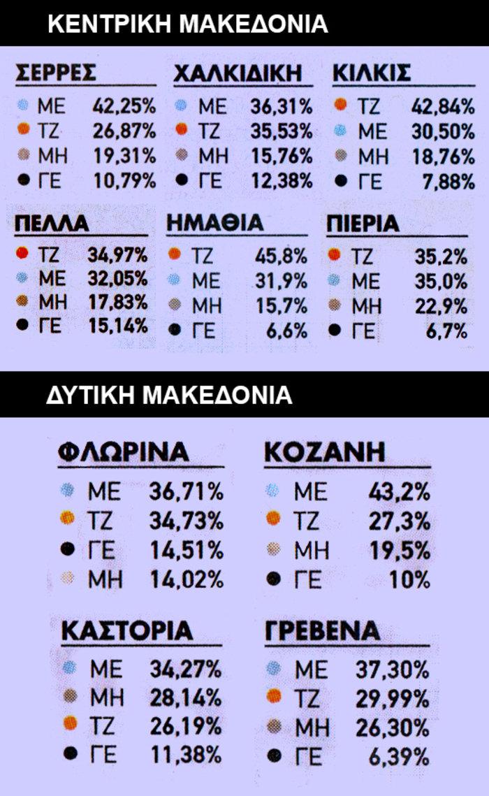 Τι πήραν οι μονομάχοι ανά την Ελλάδα την πρώτη Κυριακή - εικόνα 2
