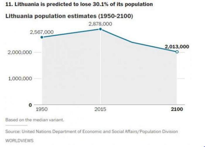 Αυτές είναι οι χώρες που θα δουν δραματική μείωση του πληθυσμού το 2050 - εικόνα 2