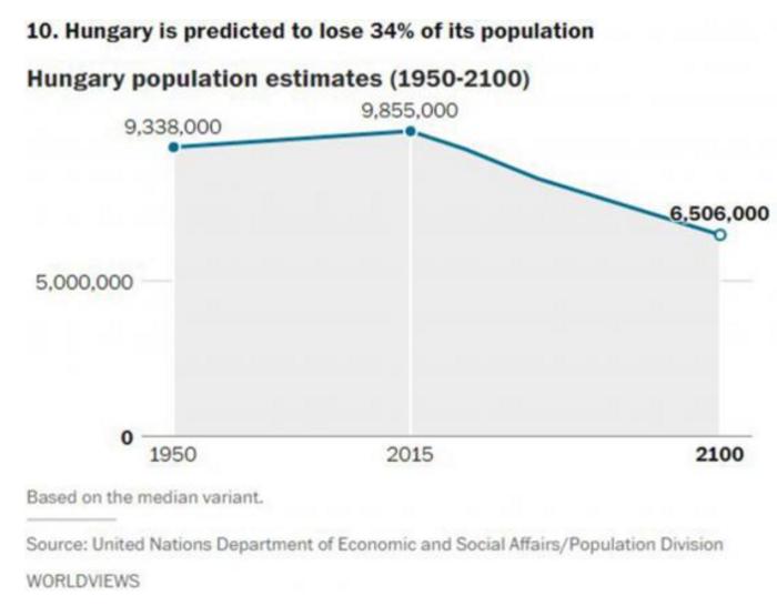 Αυτές είναι οι χώρες που θα δουν δραματική μείωση του πληθυσμού το 2050 - εικόνα 3