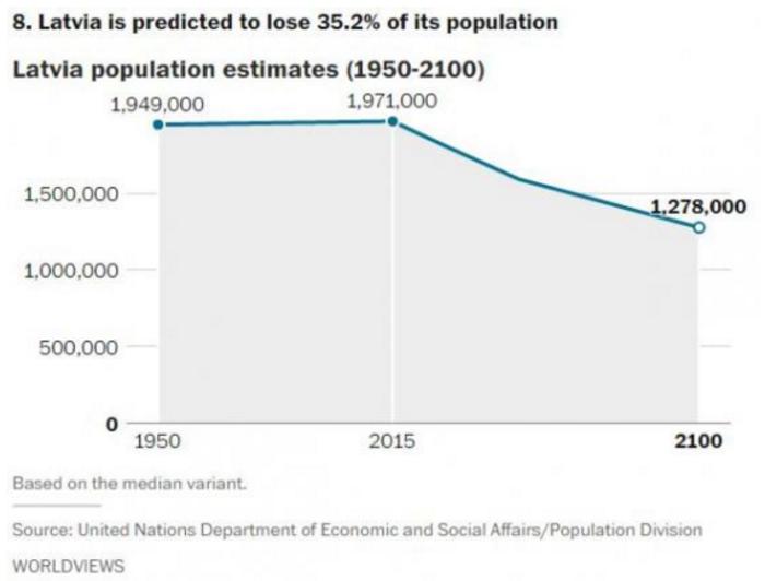 Αυτές είναι οι χώρες που θα δουν δραματική μείωση του πληθυσμού το 2050 - εικόνα 5