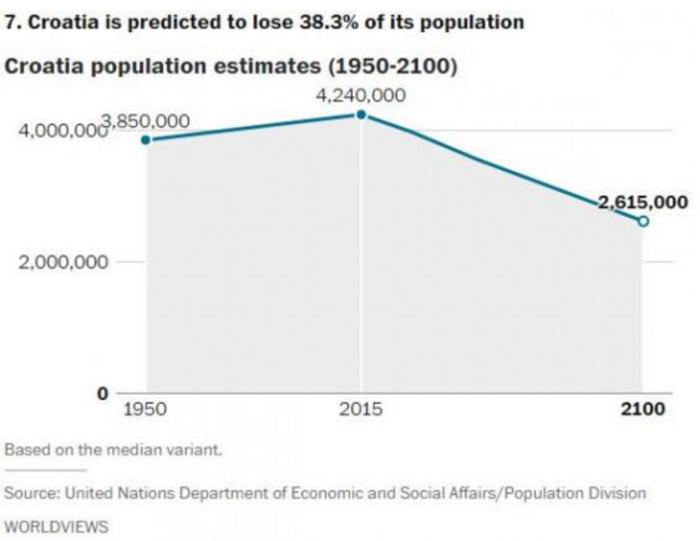 Αυτές είναι οι χώρες που θα δουν δραματική μείωση του πληθυσμού το 2050 - εικόνα 6