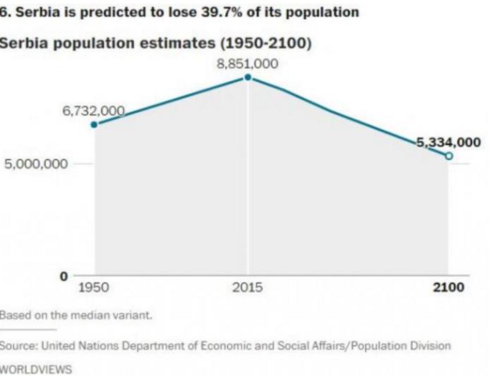 Αυτές είναι οι χώρες που θα δουν δραματική μείωση του πληθυσμού το 2050 - εικόνα 7