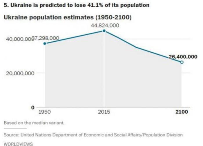 Αυτές είναι οι χώρες που θα δουν δραματική μείωση του πληθυσμού το 2050 - εικόνα 8
