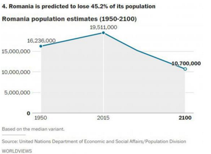 Αυτές είναι οι χώρες που θα δουν δραματική μείωση του πληθυσμού το 2050 - εικόνα 9