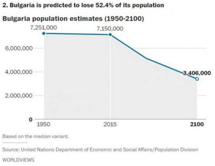Αυτές είναι οι χώρες που θα δουν δραματική μείωση του πληθυσμού το 2050 - εικόνα 11