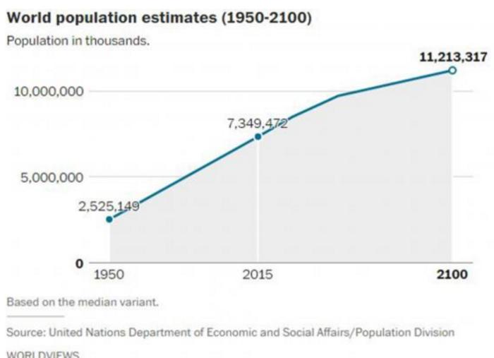Αυτές είναι οι χώρες που θα δουν δραματική μείωση του πληθυσμού το 2050