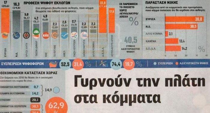 Ισοπαλία ΣΥΡΙΖΑ-ΝΔ αλλά και οι δύο εξαιρετικά χαμηλά
