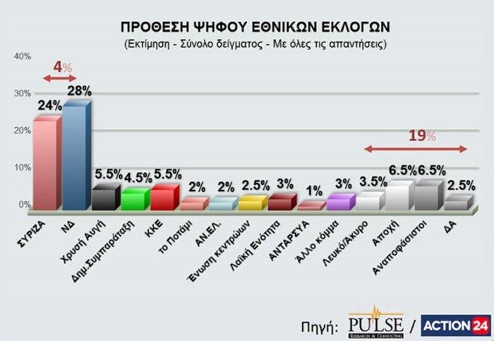 Νέα δημοσκόπηση: Προβάδισμα με 4,5% για τη Ν.Δ. - εικόνα 2