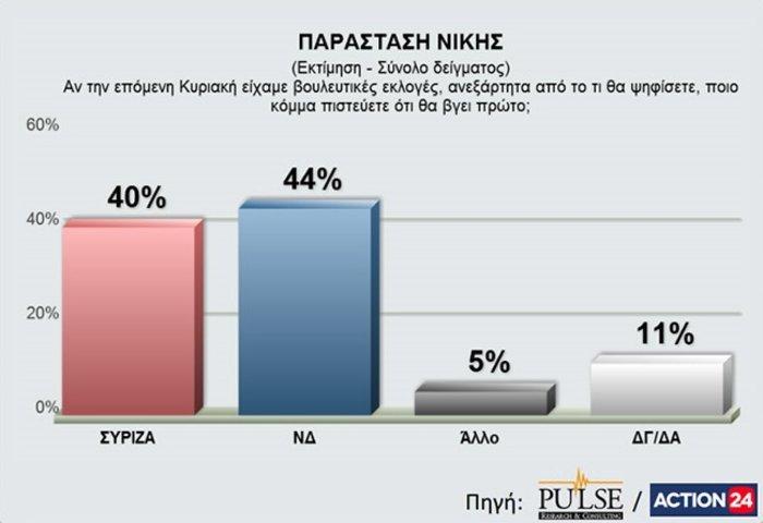 Νέα δημοσκόπηση: Προβάδισμα με 4,5% για τη Ν.Δ. - εικόνα 3
