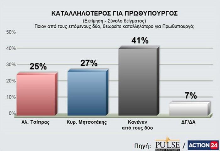 Νέα δημοσκόπηση: Προβάδισμα με 4,5% για τη Ν.Δ. - εικόνα 4