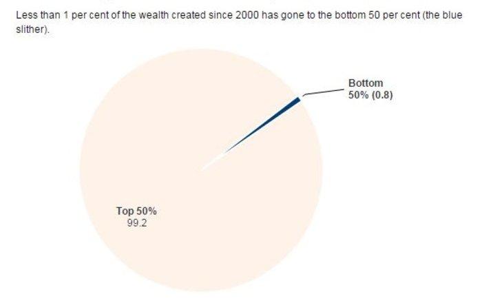 Ετσι οι πλούσιοι έγιναν πλουσιότεροι μέσα σε 15 χρόνια: έρευνα της Oxfam