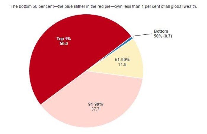 Ετσι οι πλούσιοι έγιναν πλουσιότεροι μέσα σε 15 χρόνια: έρευνα της Oxfam - εικόνα 2