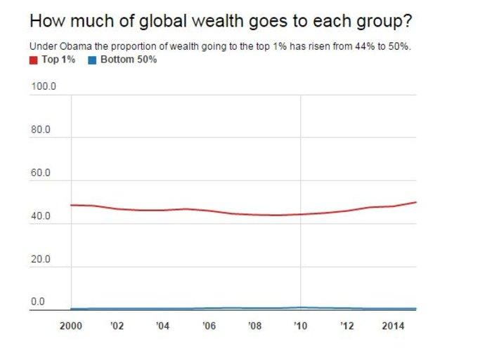 Ετσι οι πλούσιοι έγιναν πλουσιότεροι μέσα σε 15 χρόνια: έρευνα της Oxfam - εικόνα 3