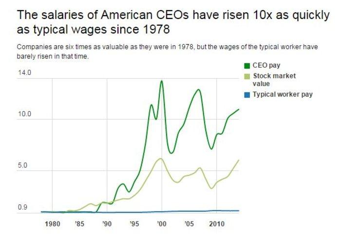 Ετσι οι πλούσιοι έγιναν πλουσιότεροι μέσα σε 15 χρόνια: έρευνα της Oxfam - εικόνα 4