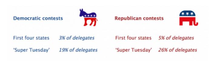 Προκριματικές ΗΠΑ: Αυτές είναι οι 4 πολιτείες που θα κρίνουν το χρίσμα - εικόνα 4