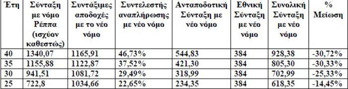 ΑΔΕΔΥ: Κούρεμα έως 35% στις συντάξεις- Παραδείγματα - εικόνα 2