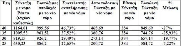 ΑΔΕΔΥ: Κούρεμα έως 35% στις συντάξεις- Παραδείγματα - εικόνα 3