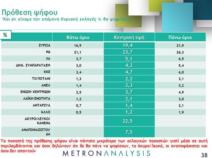 Νέο γκάλοπ ανατροπή: Μπροστά με 4,3% ΝΔ και Κυριάκος