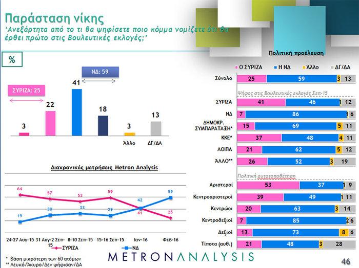 Νέο γκάλοπ ανατροπή: Μπροστά με 4,3% ΝΔ και Κυριάκος - εικόνα 2