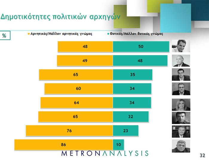 Νέο γκάλοπ ανατροπή: Μπροστά με 4,3% ΝΔ και Κυριάκος - εικόνα 3
