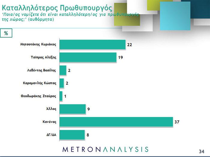 Νέο γκάλοπ ανατροπή: Μπροστά με 4,3% ΝΔ και Κυριάκος - εικόνα 4