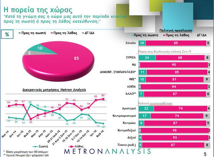 Νέο γκάλοπ ανατροπή: Μπροστά με 4,3% ΝΔ και Κυριάκος - εικόνα 5