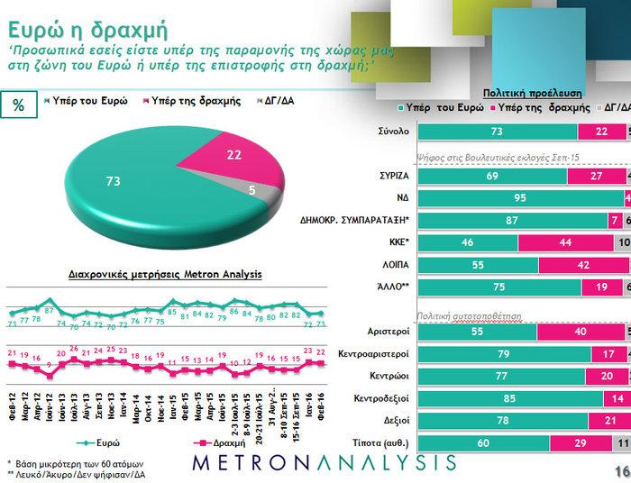 Νέο γκάλοπ ανατροπή: Μπροστά με 4,3% ΝΔ και Κυριάκος - εικόνα 6