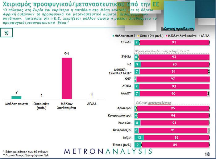 Νέο γκάλοπ ανατροπή: Μπροστά με 4,3% ΝΔ και Κυριάκος - εικόνα 7