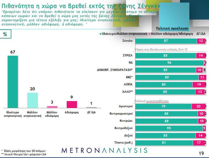 Νέο γκάλοπ ανατροπή: Μπροστά με 4,3% ΝΔ και Κυριάκος - εικόνα 8
