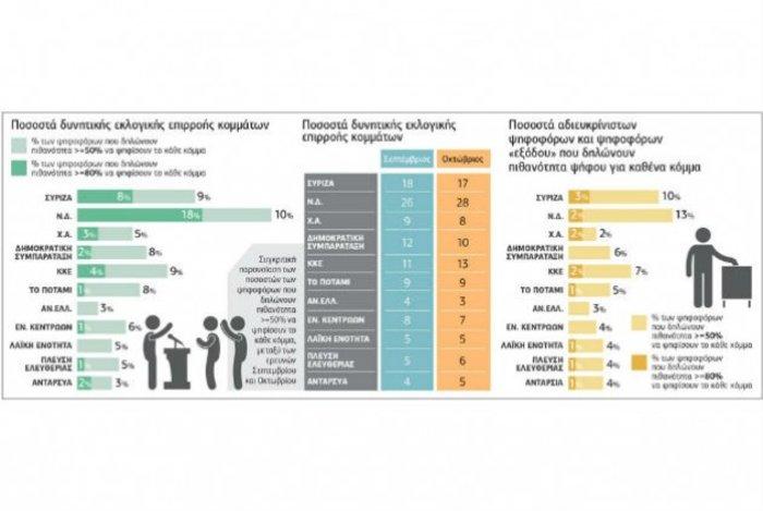 Δημοσκόπηση Prorata: Προβάδισμα ΝΔ με 11 μονάδες διαφορά από τον ΣΥΡΙΖΑ