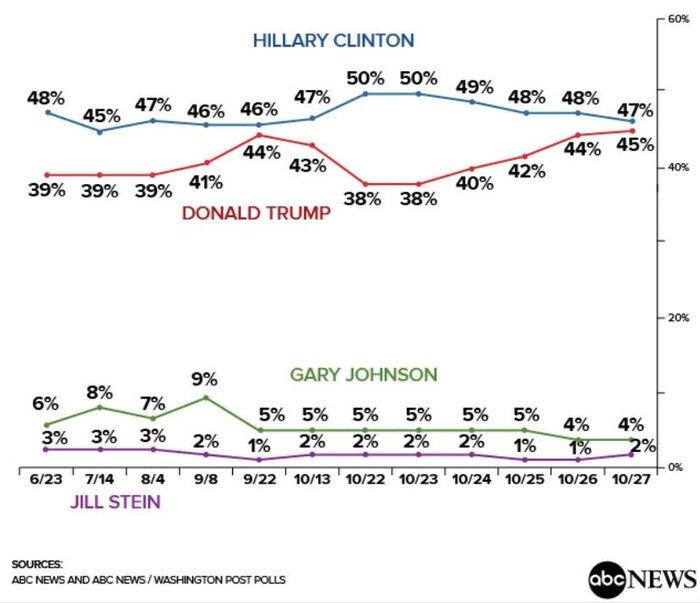 """Κλείνει η """"ψαλίδα"""" μεταξύ Κλίντον και Τραμπ, 9 μέρες πριν τις εκλογές - εικόνα 2"""