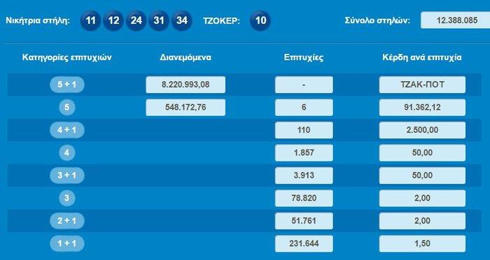 Νέο Τζακ Ποτ στο Τζόκερ, €8.221.000 στην επόμενη κλήρωση