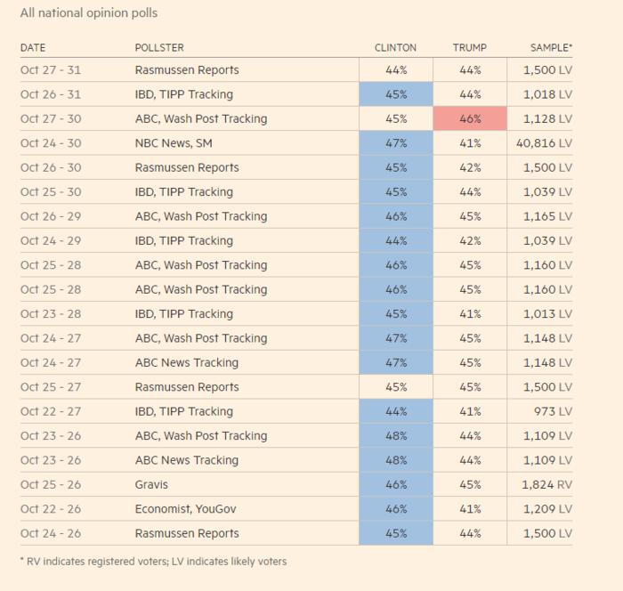 Οι 20 τελευταίες δημοσκοπήσεις, όπως τις παρουσιάζουν οι Financial Times