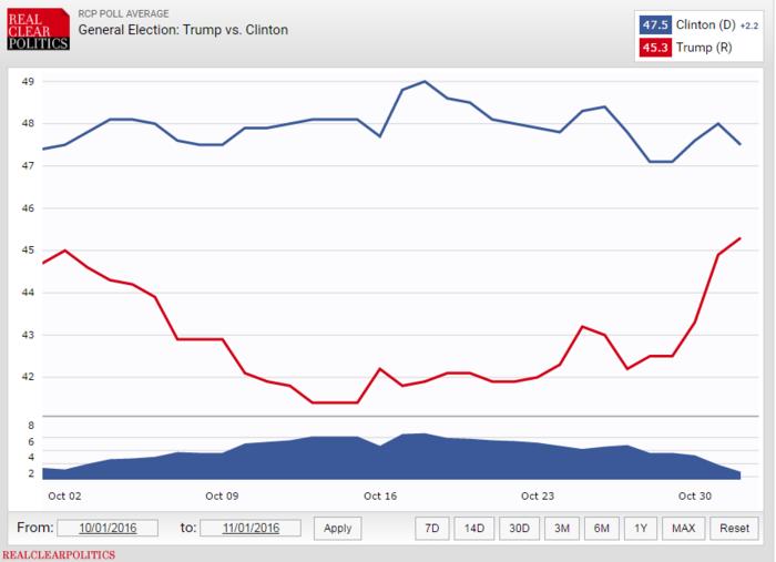 H διαφορά Κλίντον-Τραμπ, όπως διαμορφώνεται τον τελευταίο μήνα, στο γράφημα του Real Clear Politics