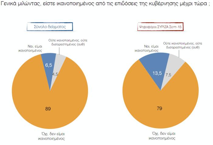 Προβάδισμα 15 μονάδων στη ΝΔ σε δημοσκόπηση του Πανεπιστημίου Μακεδονίας - εικόνα 3