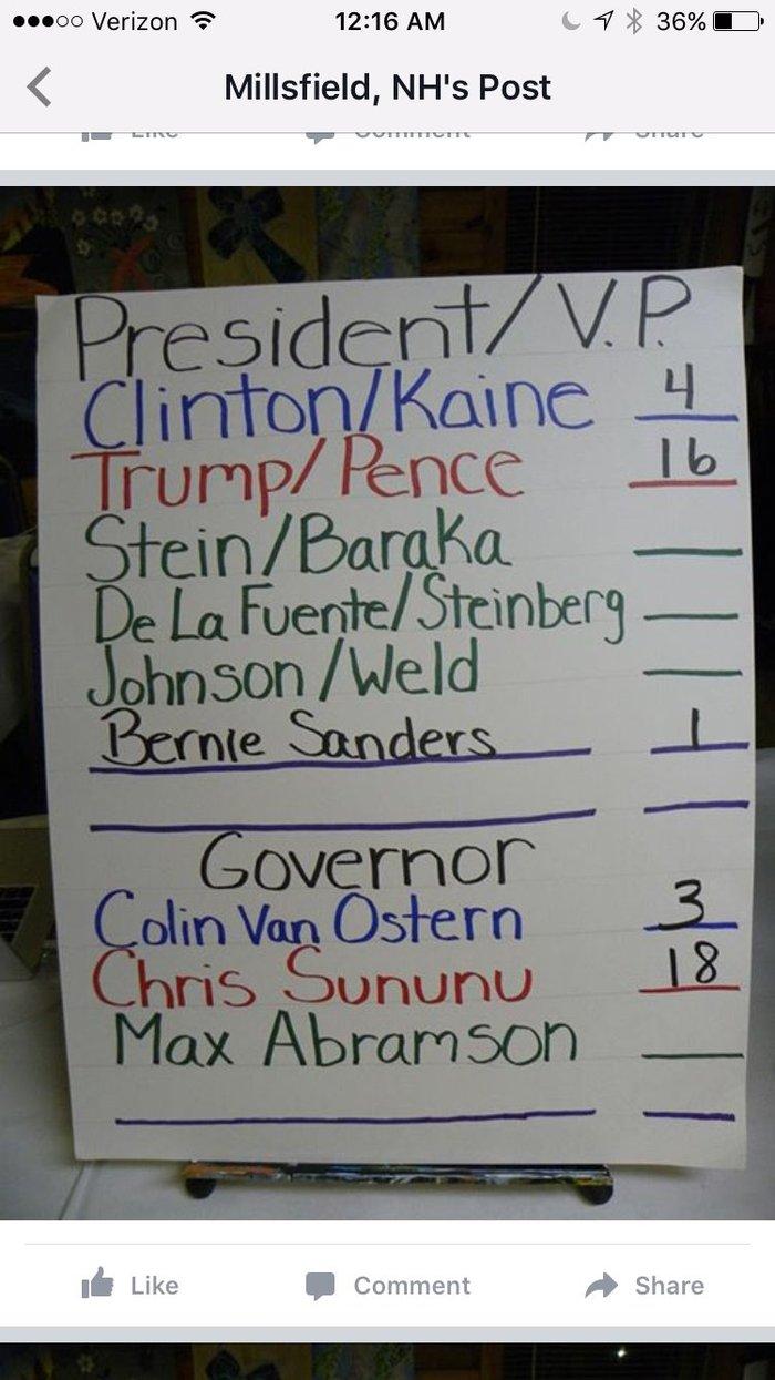 «Ντέρμπι» Κλίντον-Τραμπ στις δύο πρώτες κάλπες που άνοιξαν - εικόνα 2