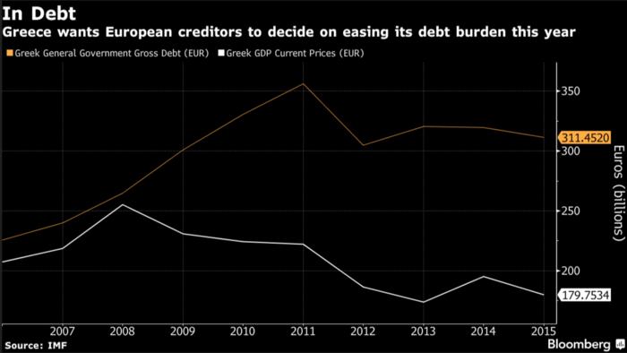Διάγραμμα του ελληνικού χρέους από το Bloomberg