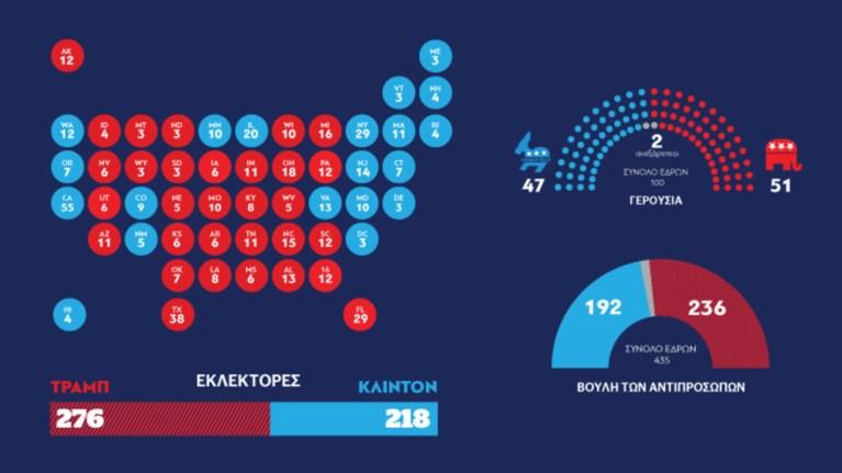 deite-pws-psifisan-oi-amerikanoi-se-ena-infographic