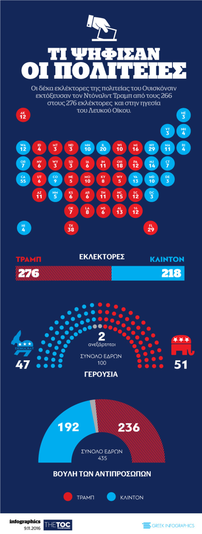 Δείτε πως ψήφισαν οι Αμερικανοί σε ένα infographic