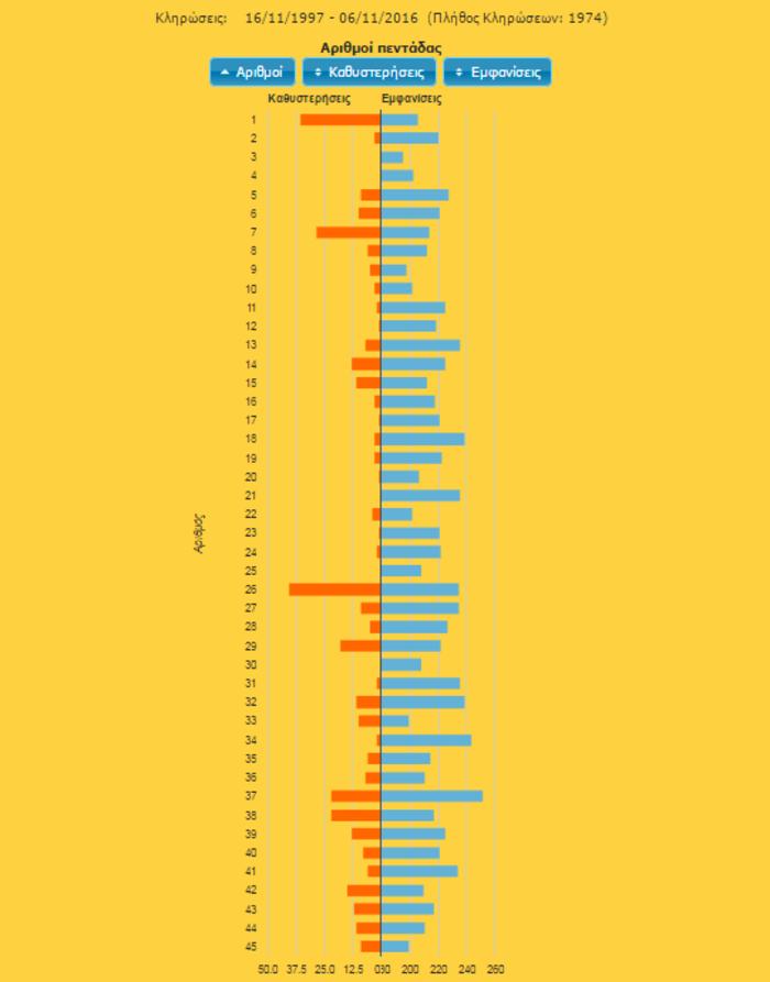 Τα στατιστικά του τζόκερ-13,5 εκ. στη σημερινή κλήρωση