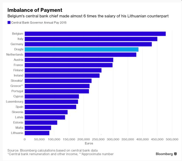 Bloomberg: Αυτοί είναι οι μισθοί των κεντρικών τραπεζιτών της ΕΕ